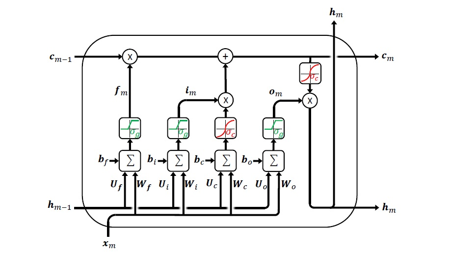 LSTM layer
