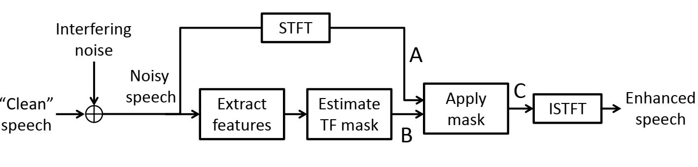 Overview of a mask-based enhancer